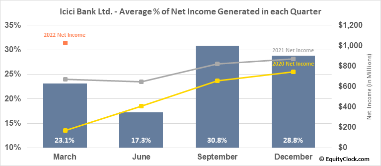 Icici Bank Ltd. (NYSE:IBN) Net Income Seasonality