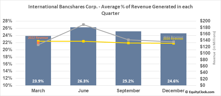 International Bancshares Corp. (NASD:IBOC) Revenue Seasonality