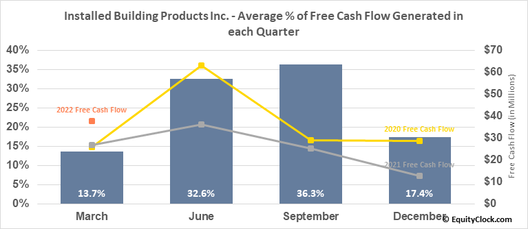 Installed Building Products Inc. (NYSE:IBP) Free Cash Flow Seasonality