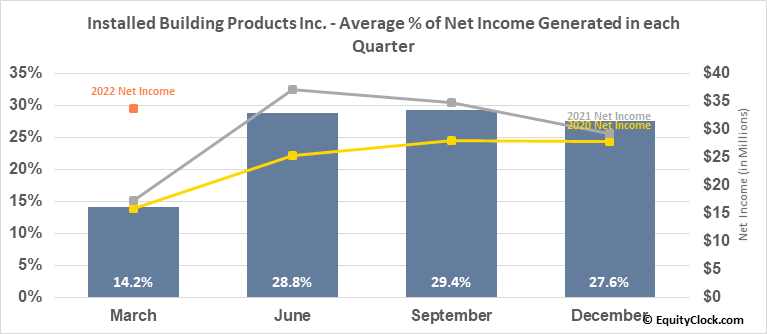 Installed Building Products Inc. (NYSE:IBP) Net Income Seasonality