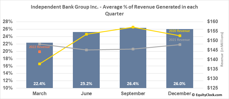 Independent Bank Group Inc. (NASD:IBTX) Revenue Seasonality