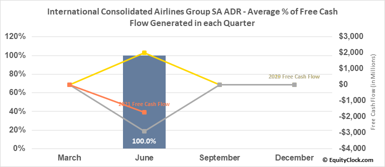 International Consolidated Airlines Group SA ADR (OTCMKT:ICAGY) Free Cash Flow Seasonality