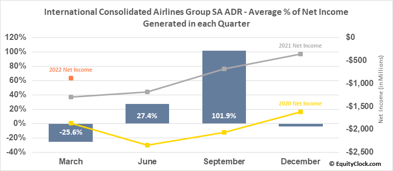 International Consolidated Airlines Group SA ADR (OTCMKT:ICAGY) Net Income Seasonality