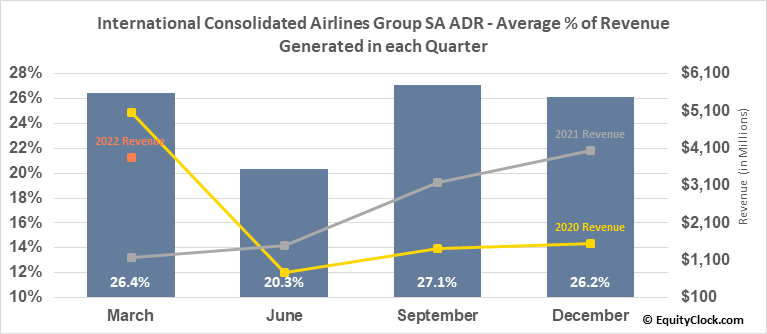 International Consolidated Airlines Group SA ADR (OTCMKT:ICAGY) Revenue Seasonality