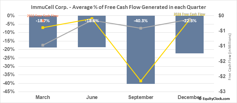 ImmuCell Corp. (NASD:ICCC) Free Cash Flow Seasonality