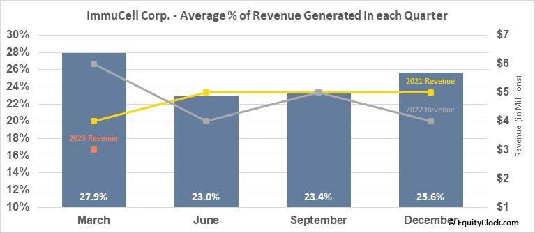 ImmuCell Corp. (NASD:ICCC) Revenue Seasonality