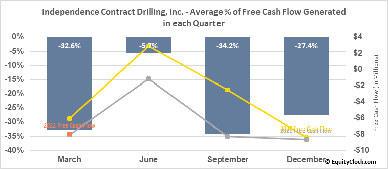 Independence Contract Drilling, Inc. (NYSE:ICD) Free Cash Flow Seasonality