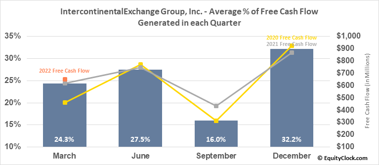 IntercontinentalExchange Group, Inc. (NYSE:ICE) Free Cash Flow Seasonality