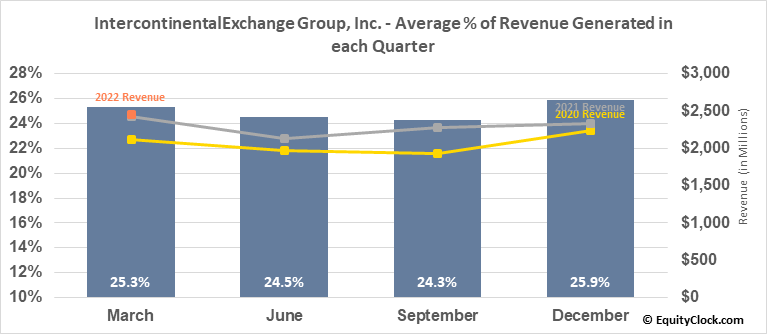 IntercontinentalExchange Group, Inc. (NYSE:ICE) Revenue Seasonality