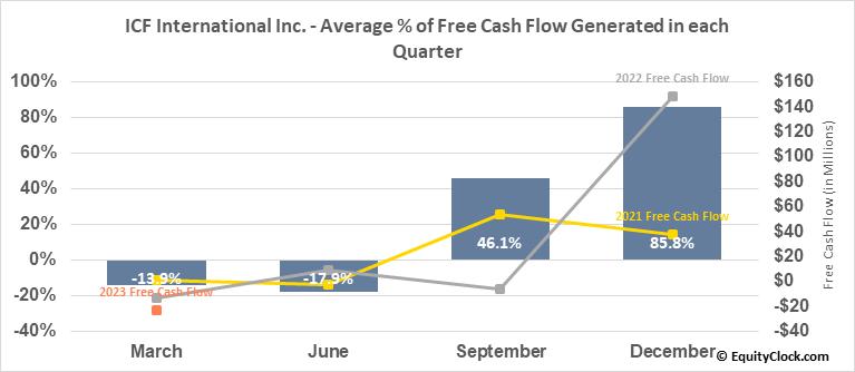 ICF International Inc. (NASD:ICFI) Free Cash Flow Seasonality