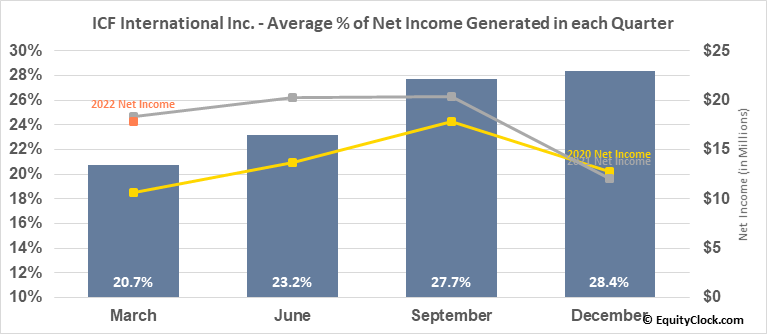 ICF International Inc. (NASD:ICFI) Net Income Seasonality
