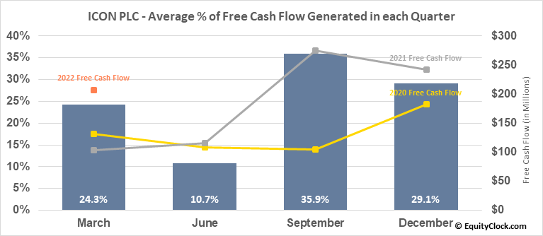 ICON PLC (NASD:ICLR) Free Cash Flow Seasonality