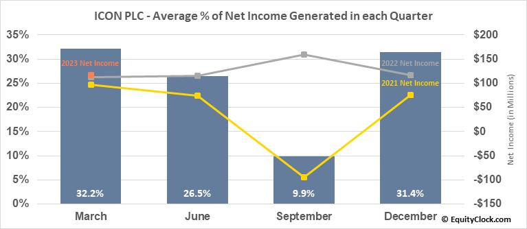 ICON PLC (NASD:ICLR) Net Income Seasonality