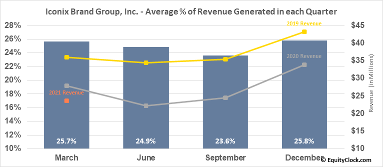 Iconix Brand Group, Inc. (NASD:ICON) Revenue Seasonality