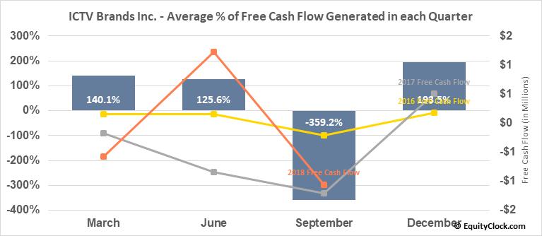ICTV Brands Inc. (OTCMKT:ICTV) Free Cash Flow Seasonality