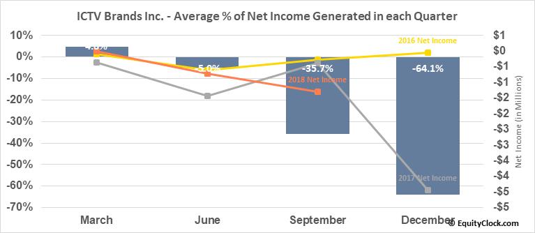 ICTV Brands Inc. (OTCMKT:ICTV) Net Income Seasonality