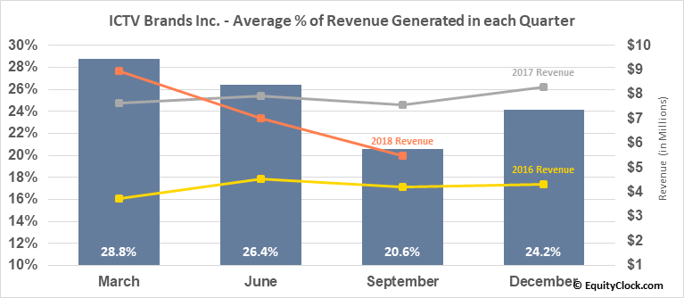 ICTV Brands Inc. (OTCMKT:ICTV) Revenue Seasonality