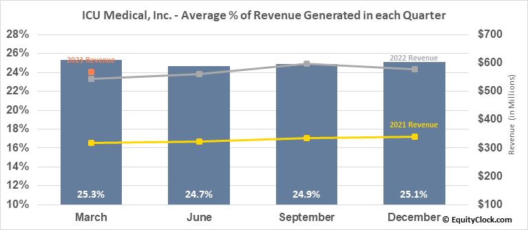 ICU Medical, Inc. (NASD:ICUI) Revenue Seasonality