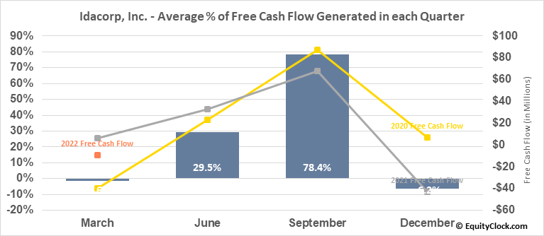 Idacorp, Inc. (NYSE:IDA) Free Cash Flow Seasonality