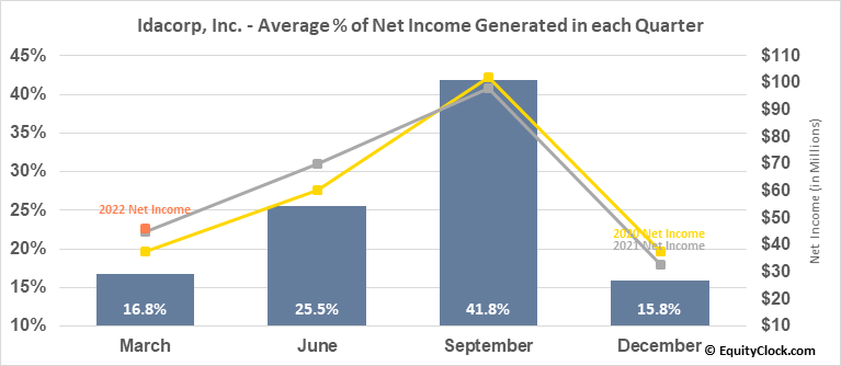Idacorp, Inc. (NYSE:IDA) Net Income Seasonality