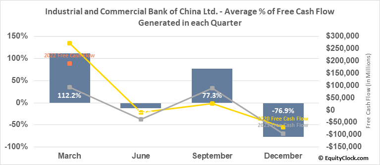 Industrial and Commercial Bank of China Ltd. (OTCMKT:IDCBY) Free Cash Flow Seasonality