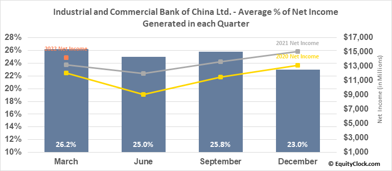 Industrial and Commercial Bank of China Ltd. (OTCMKT:IDCBY) Net Income Seasonality