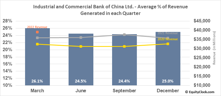 Industrial and Commercial Bank of China Ltd. (OTCMKT:IDCBY) Revenue Seasonality