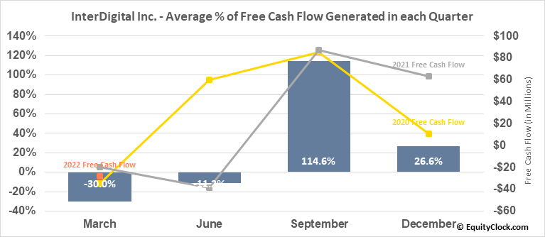 InterDigital Inc. (NASD:IDCC) Free Cash Flow Seasonality