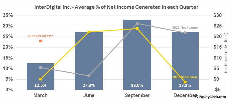 InterDigital Inc. (NASD:IDCC) Net Income Seasonality