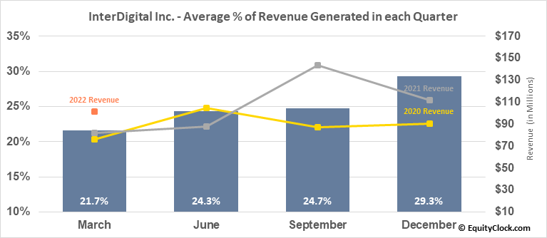 InterDigital Inc. (NASD:IDCC) Revenue Seasonality