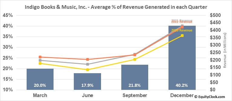 Indigo Books & Music, Inc. (TSE:IDG.TO) Revenue Seasonality