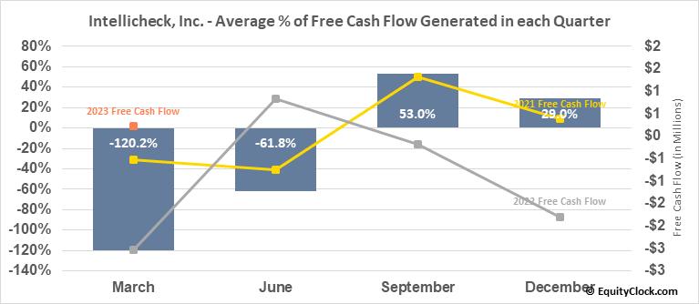 Intellicheck, Inc. (AMEX:IDN) Free Cash Flow Seasonality