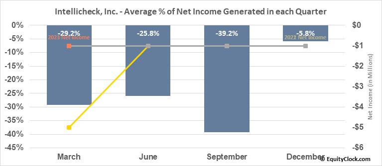 Intellicheck, Inc. (AMEX:IDN) Net Income Seasonality
