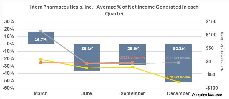 Idera Pharmaceuticals, Inc. (NASD:IDRA) Net Income Seasonality