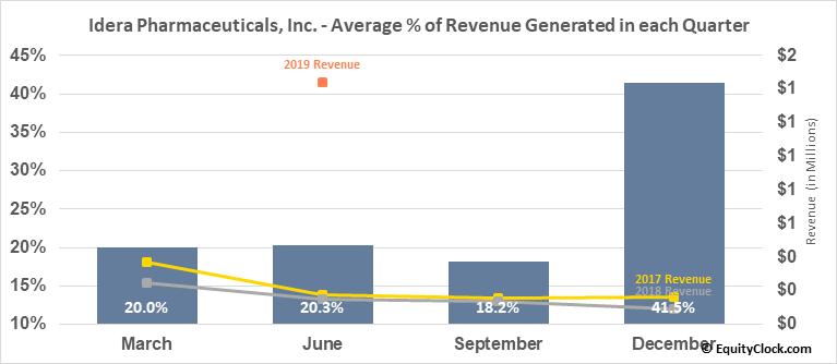 Idera Pharmaceuticals, Inc. (NASD:IDRA) Revenue Seasonality