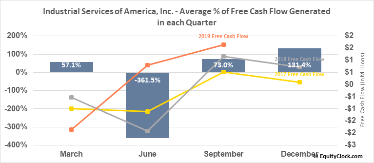 Industrial Services of America, Inc. (NASD:IDSA) Free Cash Flow Seasonality