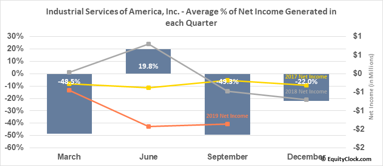 Industrial Services of America, Inc. (NASD:IDSA) Net Income Seasonality
