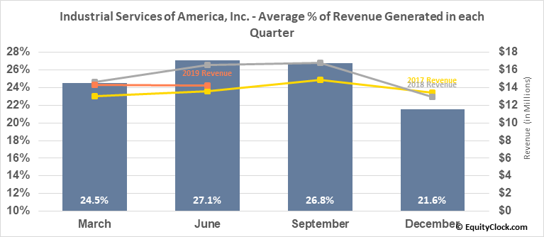 Industrial Services of America, Inc. (NASD:IDSA) Revenue Seasonality