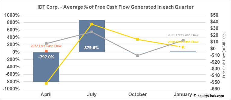 IDT Corp. (NYSE:IDT) Free Cash Flow Seasonality
