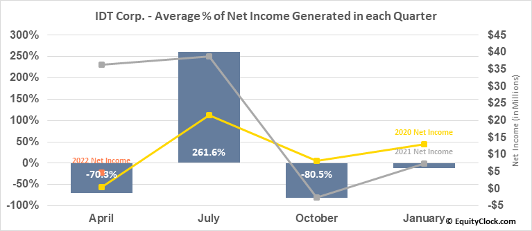 IDT Corp. (NYSE:IDT) Net Income Seasonality