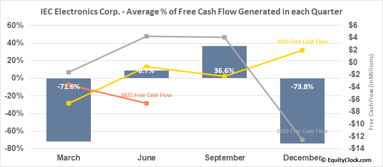 IEC Electronics Corp. (AMEX:IEC) Free Cash Flow Seasonality