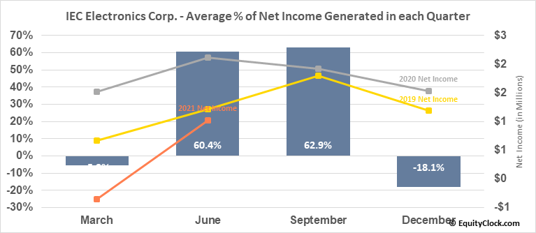 IEC Electronics Corp. (AMEX:IEC) Net Income Seasonality