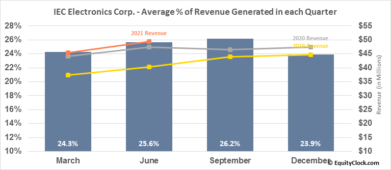 IEC Electronics Corp. (AMEX:IEC) Revenue Seasonality