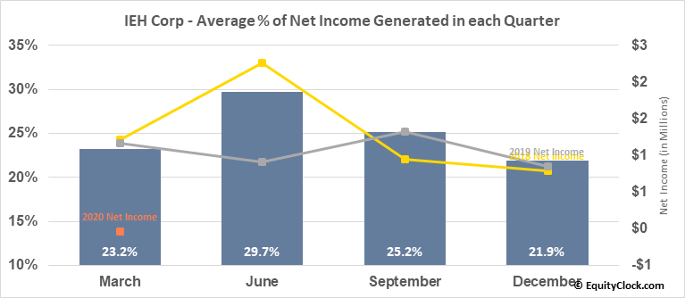 IEH Corp (OTCMKT:IEHC) Net Income Seasonality
