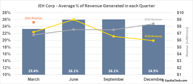 IEH Corp (OTCMKT:IEHC) Revenue Seasonality