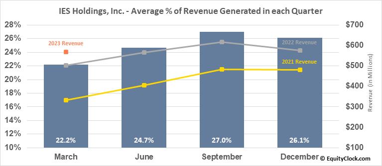 IES Holdings, Inc. (NASD:IESC) Revenue Seasonality