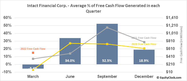 Intact Financial Corp. (TSE:IFC.TO) Free Cash Flow Seasonality