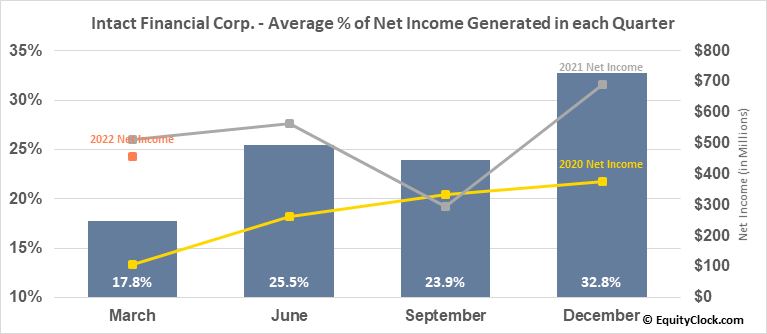 Intact Financial Corp. (TSE:IFC.TO) Net Income Seasonality