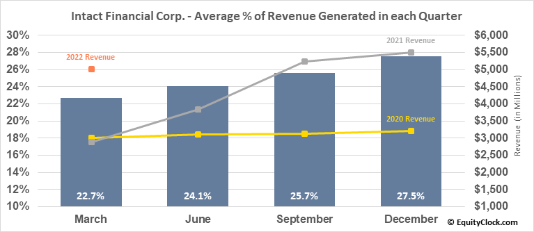 Intact Financial Corp. (TSE:IFC.TO) Revenue Seasonality