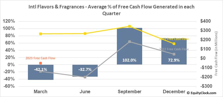Intl Flavors & Fragrances (NYSE:IFF) Free Cash Flow Seasonality
